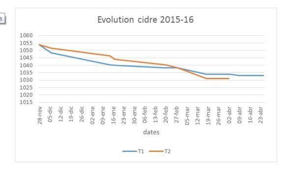 Curva de la evolución de la densidad comparada con las campañas anteriores.