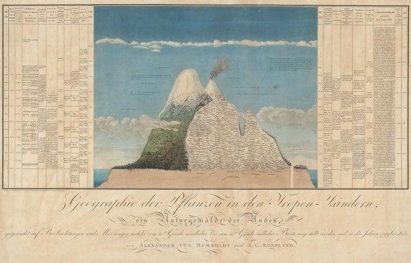 Alexander von Humboldt. Naturgemalde. Fuente Geographical Magazine