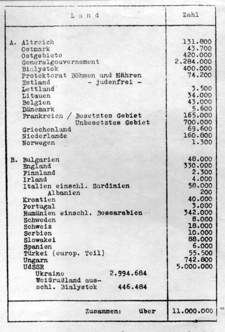 Lista de judios europeos según Eichmann. Wikipedia