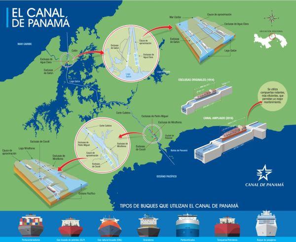 mapa del canal y buques que acceden. fuente micanal