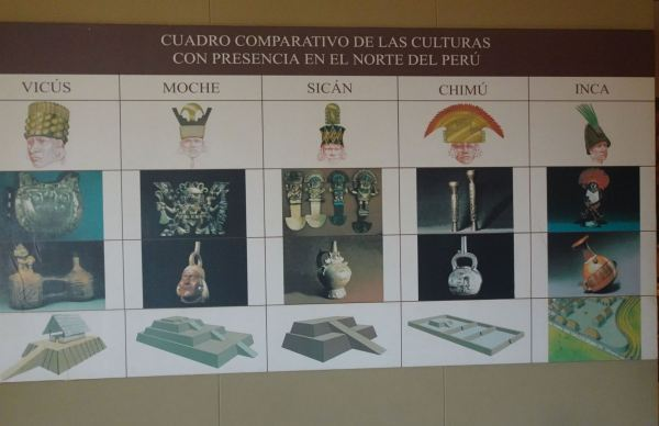 Culturas precoloniales. Norte del Perú